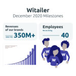 witailer-amazon-agency-milestones-2020
